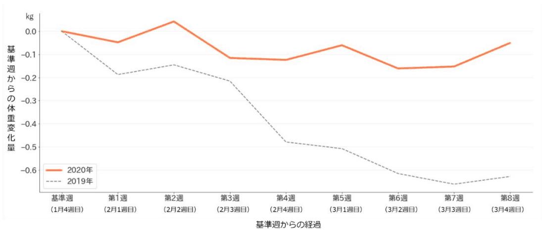 (図1)体重の変動の比較(n=2020年 16,857人、2019年11,552人)