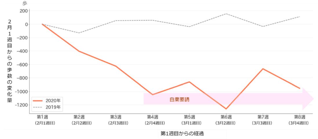 (図3)歩数の比較(2月以前に平均 5,000歩以上だった人を対象に解析。n=2020年 8,440人、2019年4,871人)