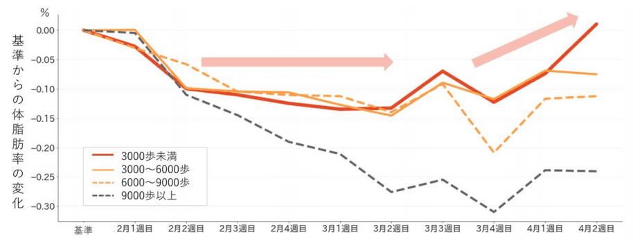 歩数カテゴリーごとの体脂肪率の変化 (n=11,959人)