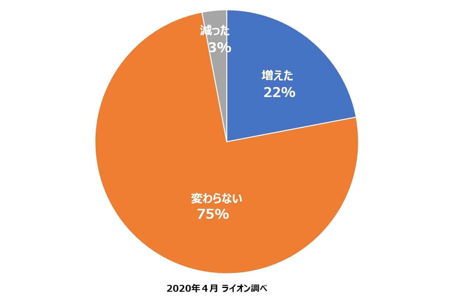 (図2)Q. 実際にお互いに在宅時間が増えた方、パートナーの家事分担は増えましたか?(n=826人)
