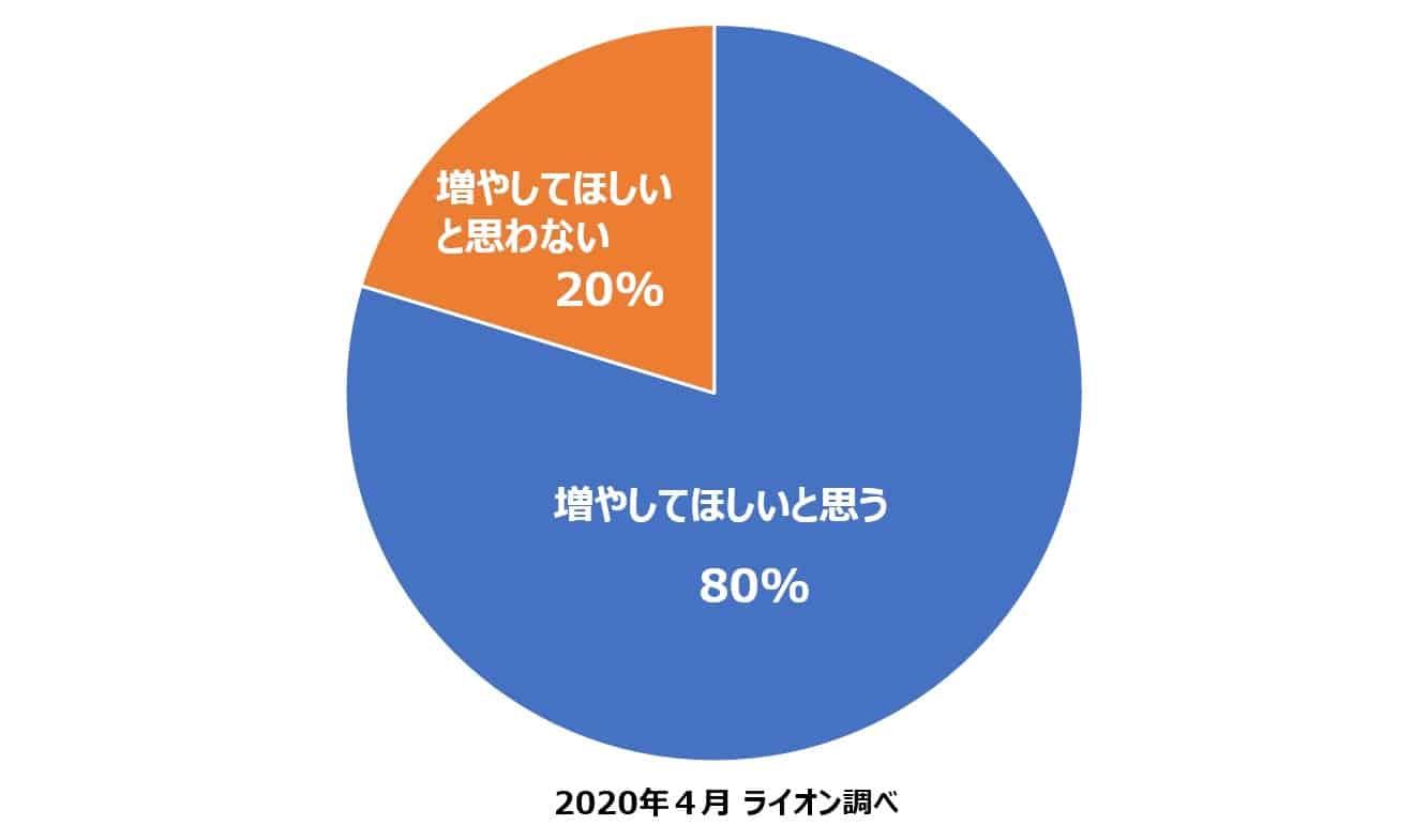 (図1)Q. 在宅時間が増えたら、パートナーの家事分担を増やしてもらいたいと思いますか?(n=1,249人)