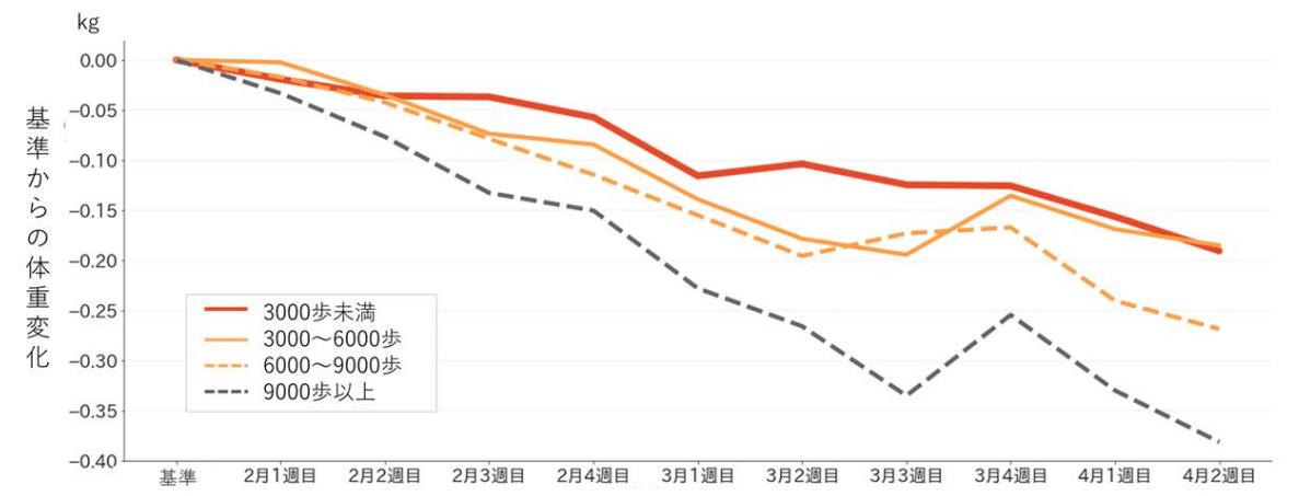 (図3)歩数カテゴリーごとの体重変化 (n=11,959人)