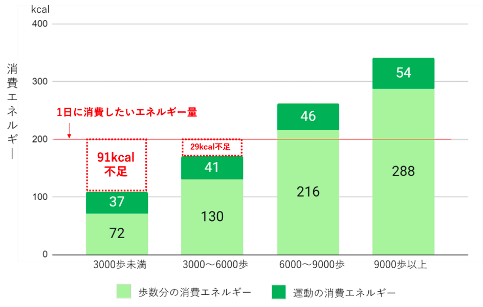 歩数と運動の消費エネルギー (n=約9,799人)