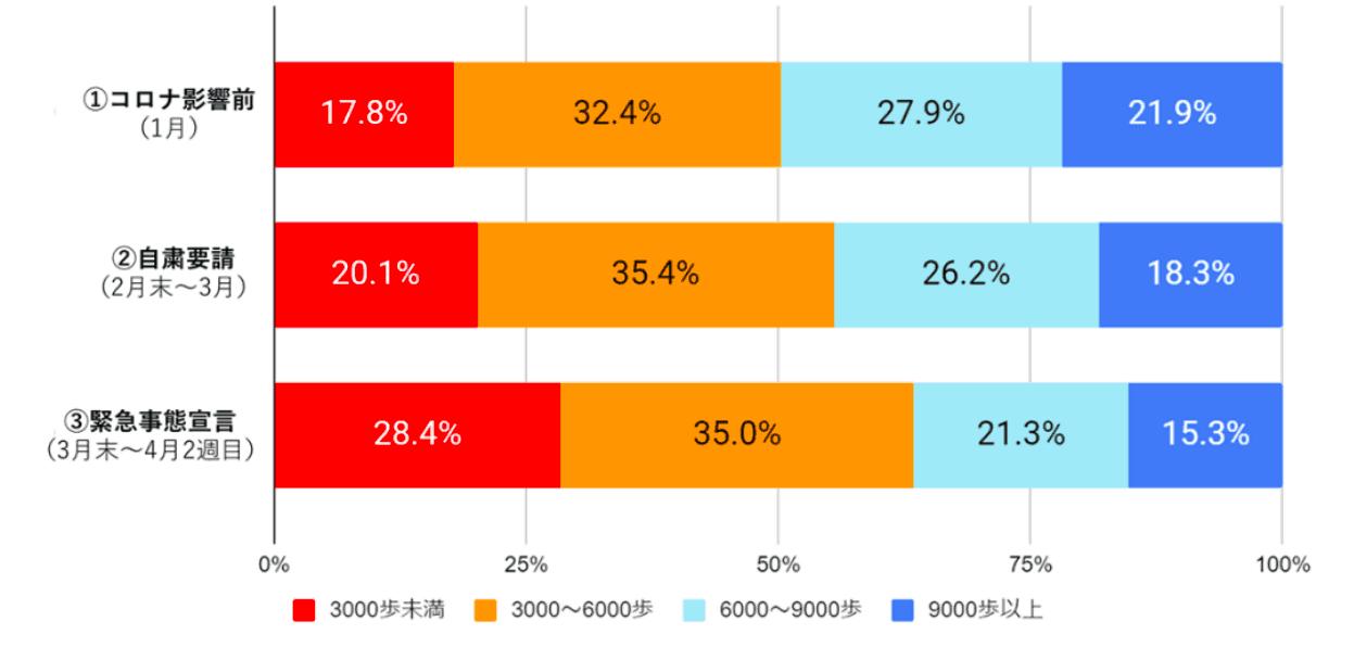(図1)歩数の分布の変化(n= 27,018人)