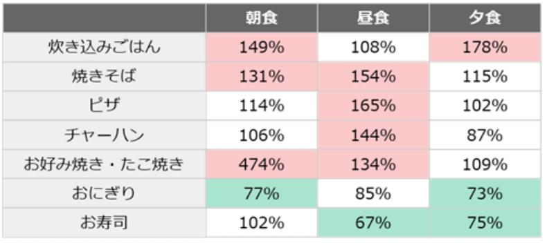 食別、1月を100%としたときの4月の喫食状況(赤:20%以上増加、緑:20%以上減少)(n=15,232人)