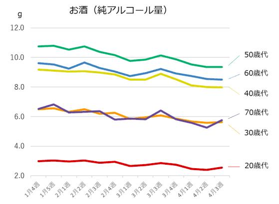 (図4)年代別、お酒の摂取量(n=15,232人)