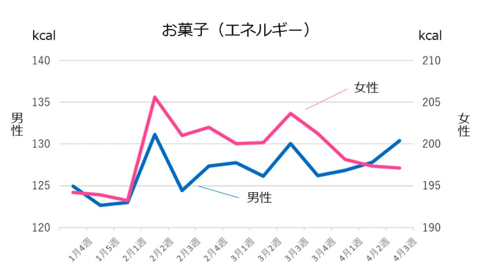 (図3)お菓子の摂取量の推移※1(n=15,232人)