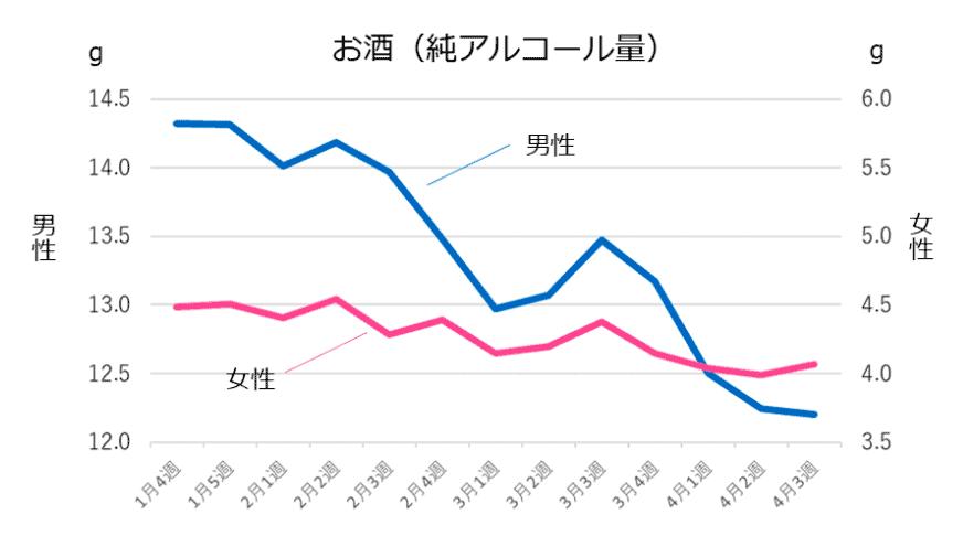 (図3)お酒の摂取量の推移※1(n=15,232人)