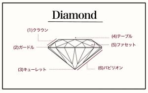 (1)クラウン ダイヤモンド上