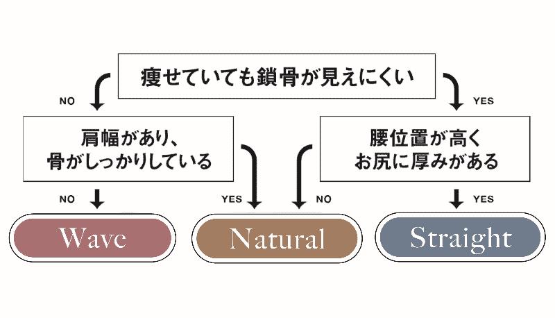 まずは表で簡単にチェック。スト