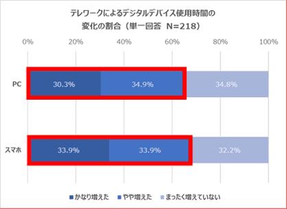 テレワークによるデジタルデバイス使用時間の変化の割合