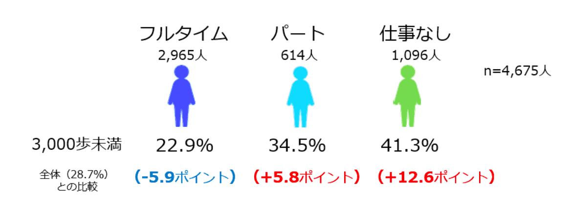 (図10)働き方と歩数の状況 (n=4,675人)