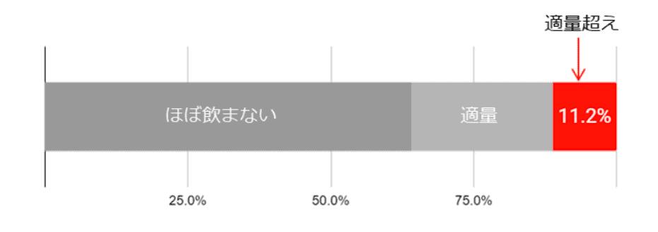 (図7)飲酒量の分布 (n=4,366人)