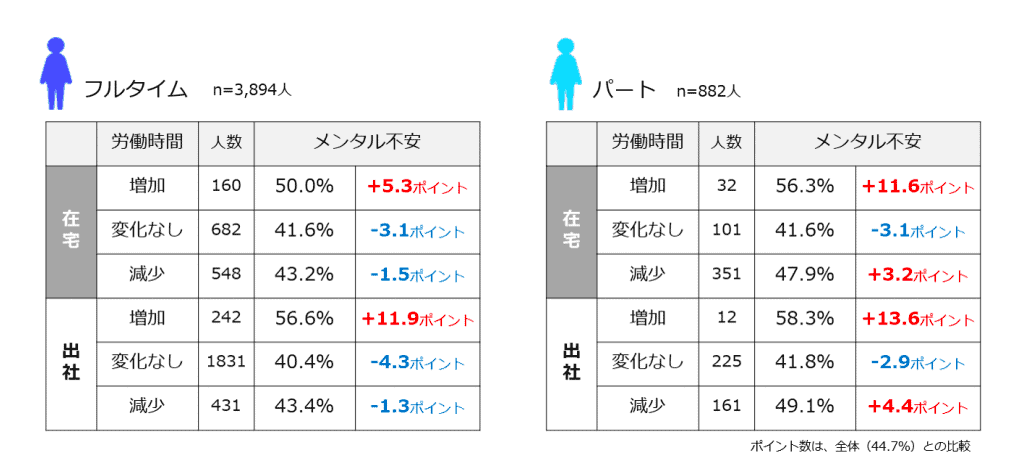 (図6)勤務形態および労働時間の増減と「メンタルに不安を感じる人」の状況 (n=4,776人)