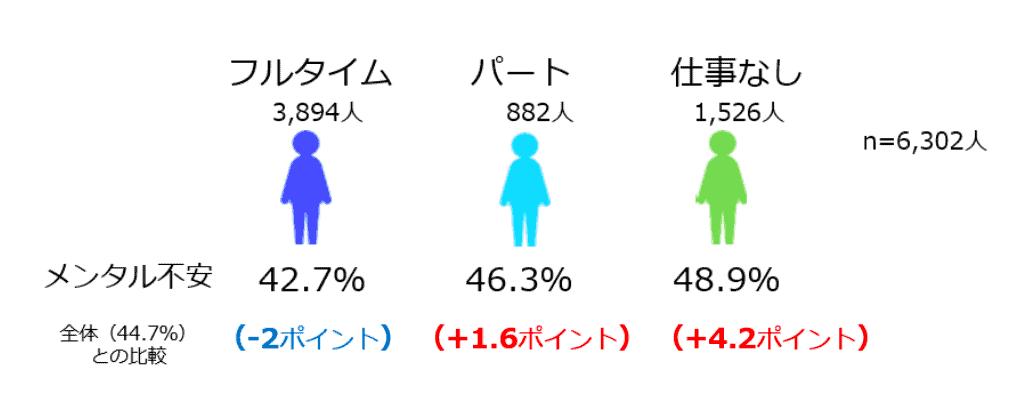 (図5)働き方の変化と「メンタルに不安を感じる人」の状況 (n=6,302人)