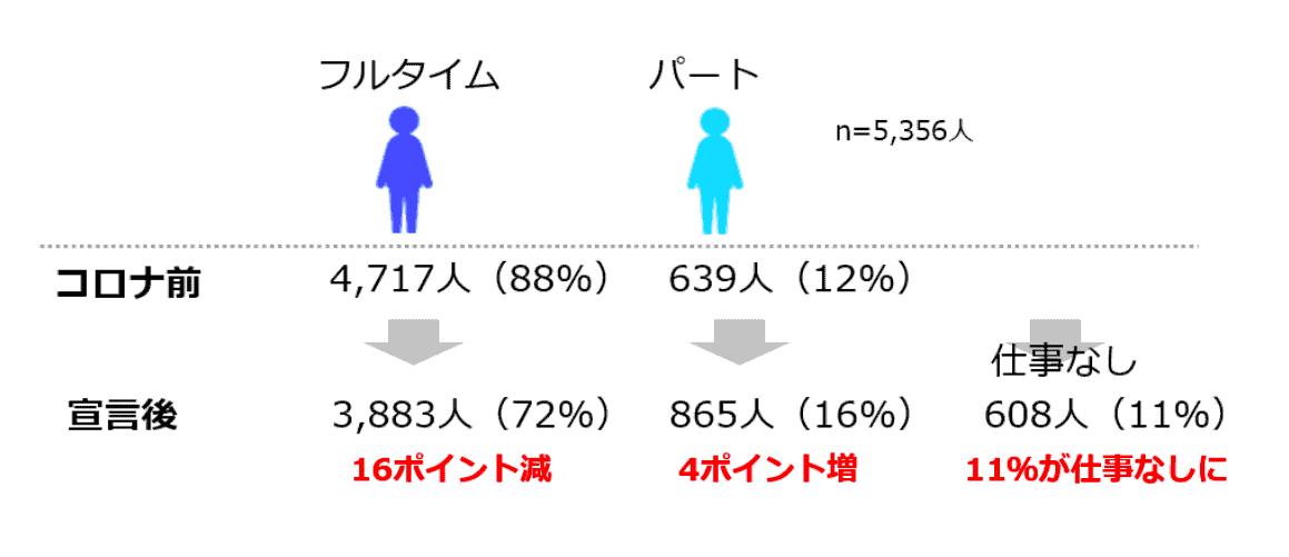 (図2)コロナ流行前に仕事をしていた人の働き方の変化 (n=5,356人)