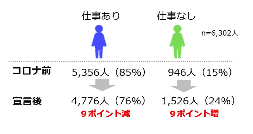 (図1)仕事の有無の変化 (n=6,302人)