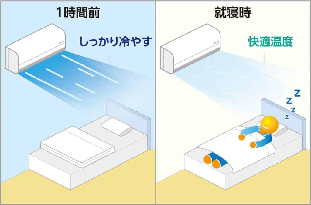 寝床内の快適な温湿度は「温度