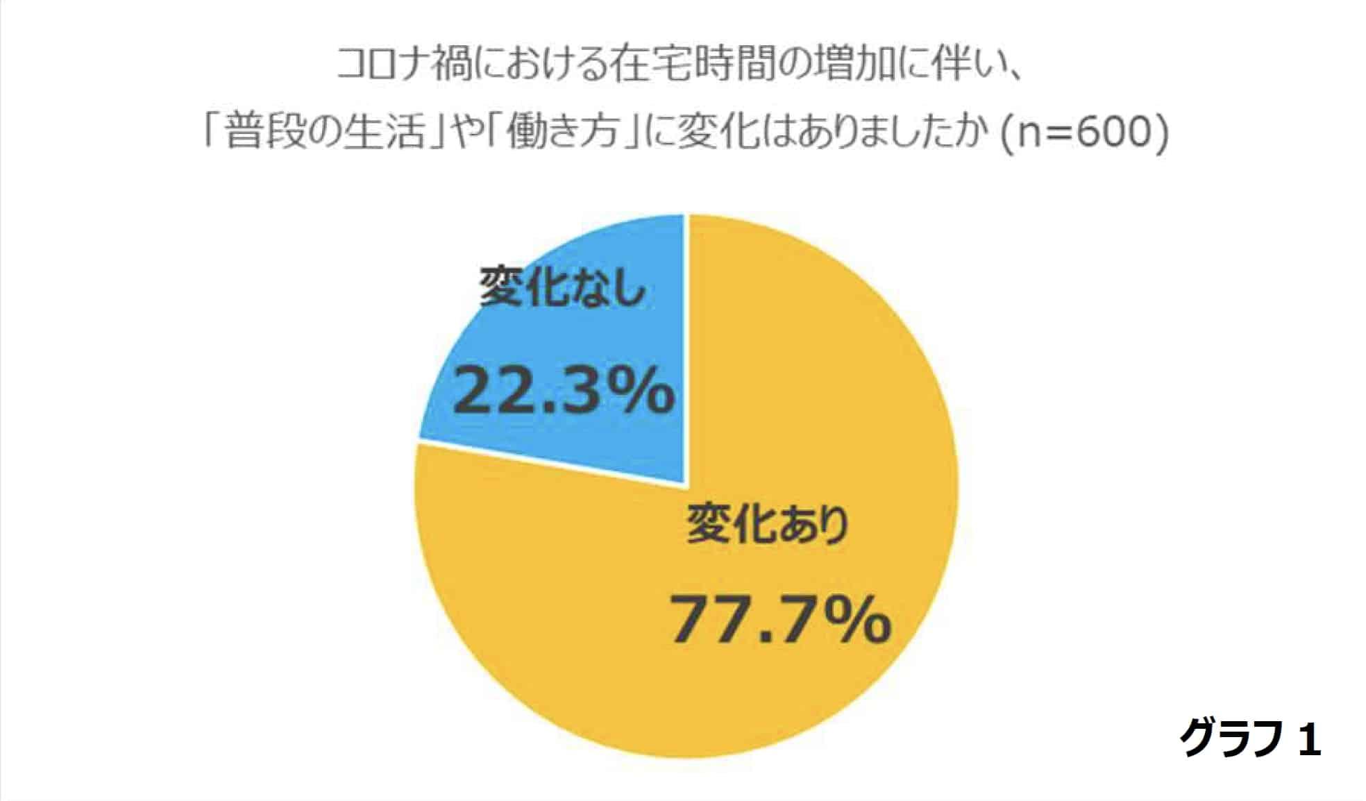 三菱電機 霧ヶ峰PR 事務局による「東京・大阪在住の男女600 名への睡眠に関する意識調査」より