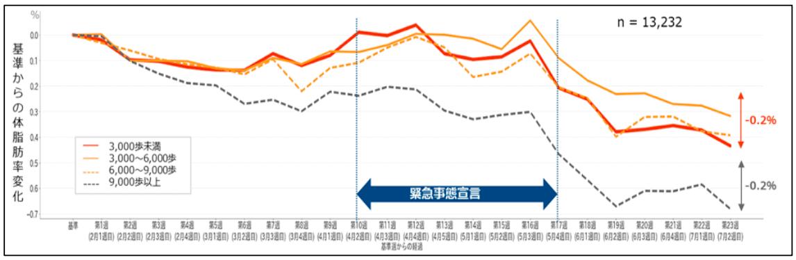 (図 3)歩数カテゴリーごとの体脂肪率の変化 (n=13,232 人)