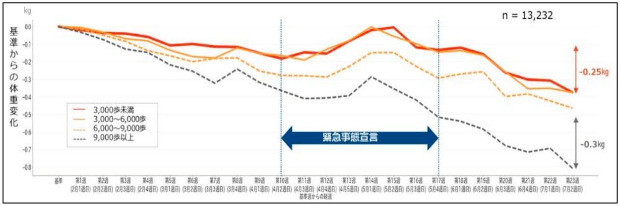(図 2)歩数カテゴリーごとの体重変化 (n=13,232 人)