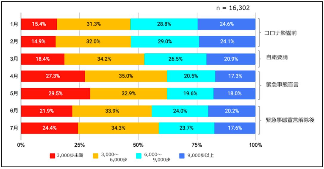 (図 1)歩数の分布の変化(n=16,302 人)